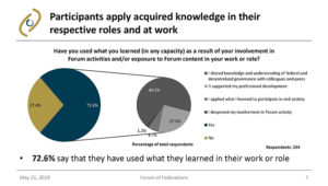 Graph of Application of Knowledge